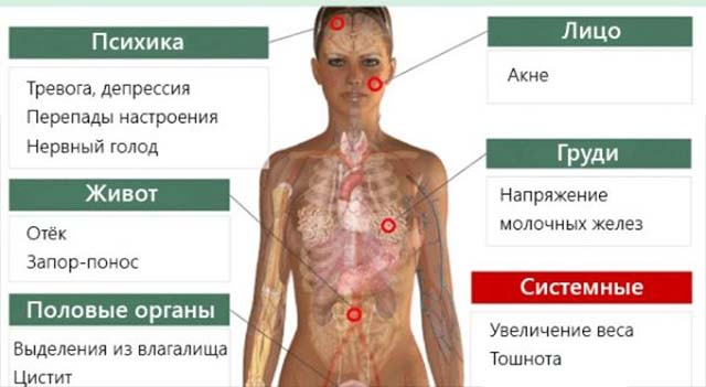 ПМС симптомы