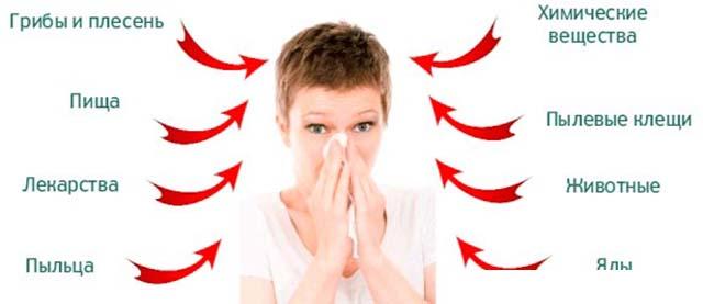 Причины аллергических отеков