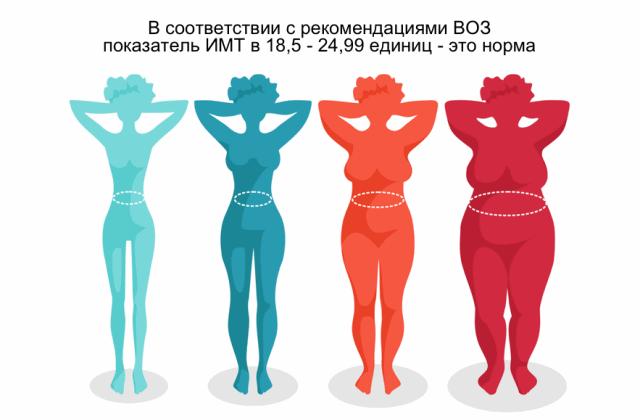 ИМТ - индекс массы тела