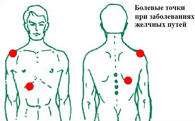 Болевые точки при заболевании желчных путей